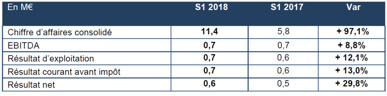 Resultats Semestriels 2018 Doublement Du Chiffre D Affaires